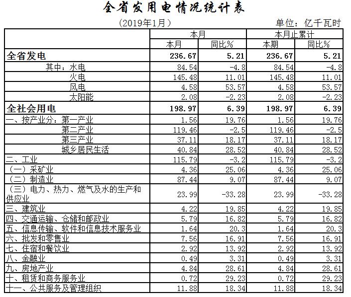 湖北1月全社会用电198.97亿千瓦时,增长6.39%