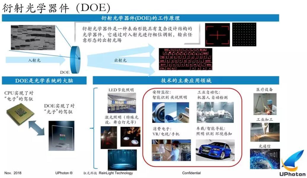 驭光科技发力DOE和微纳光学 拿下华为订单