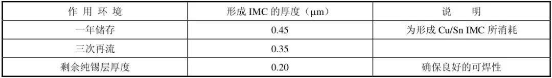 PCB焊盘涂层对焊接可靠性的影响