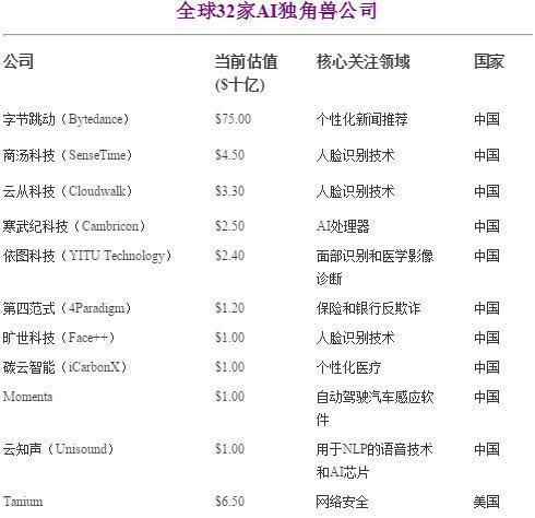 CBInsights公布全球32家AI独角兽名单:中国占10 美国占17