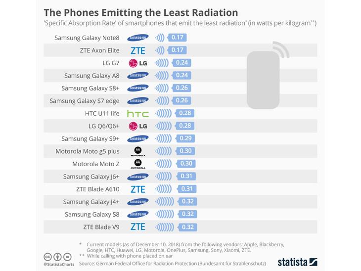 这些手机辐射值真有这么糟吗?手机辐射及数据浅析