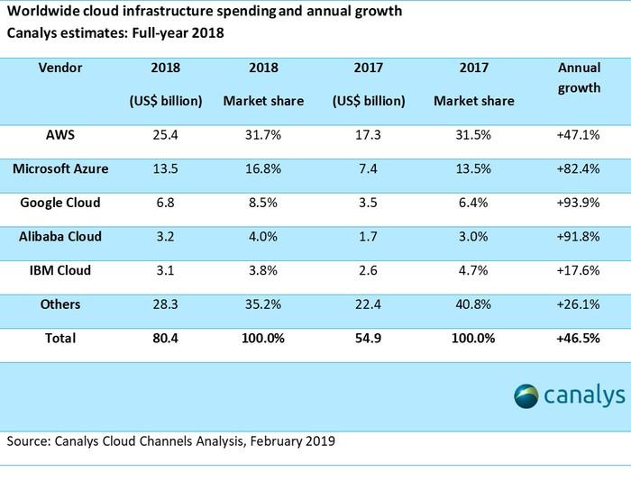 2018全球云市场规模破800亿美元 马太效应将来临