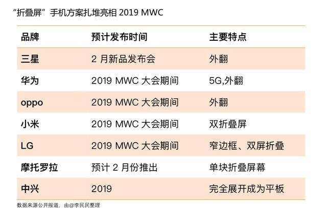 折叠屏手机扎堆亮相2019 MWC,柔性屏时代还远吗?