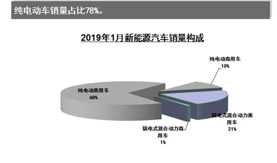2019年1月新能源车销量9.6万 紧凑型车或成电动市场主流