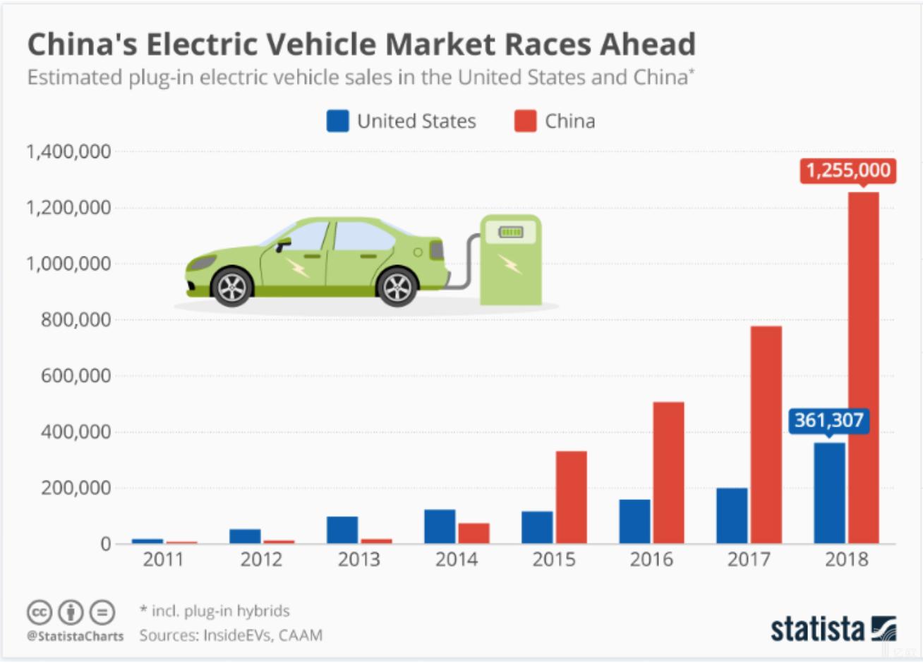 潜力市场与政府企业推波助澜,中国将成为