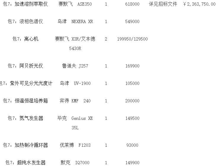 安捷伦等中标广东药检所2061万元仪器采购大单