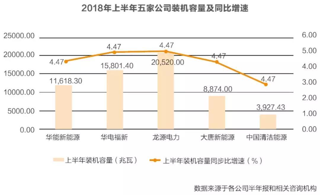 发电央企新能源公司对比分析:龙源电力各指标均列第一