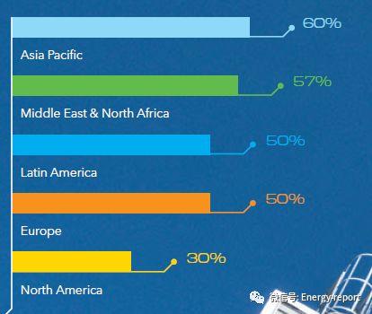 全球油气行业2019展望