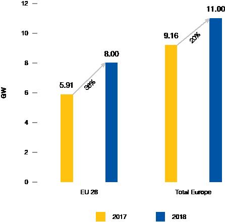 2018年歐盟新增太陽能發電8吉瓦 同比增36%