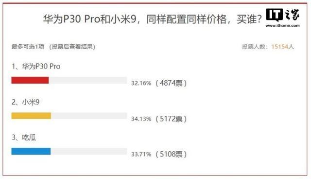 票说:华为P30 Pro和小米9,同样性能同样价格,买谁?