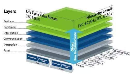 正点发力的工业4.0通讯技术