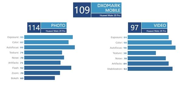 三星S10 Plus相机DxOMark评分战平P20 Pro:自拍跃居第一