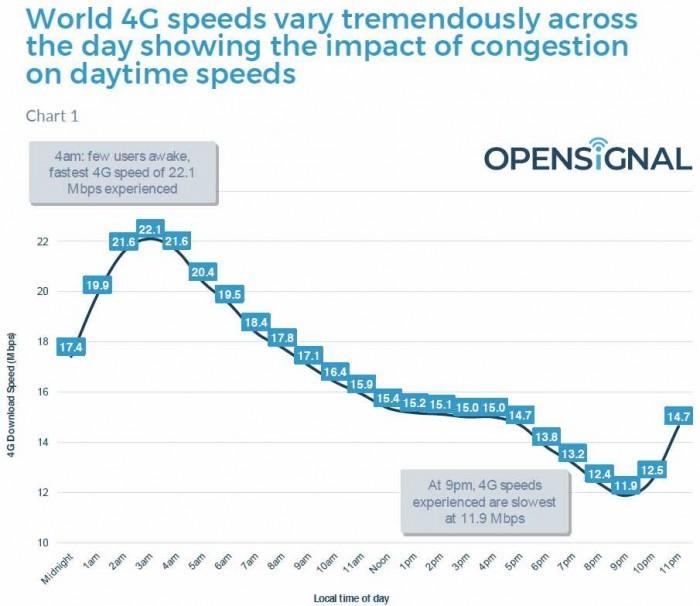 全球4G网络速度排名出炉 居首位的竟然是...