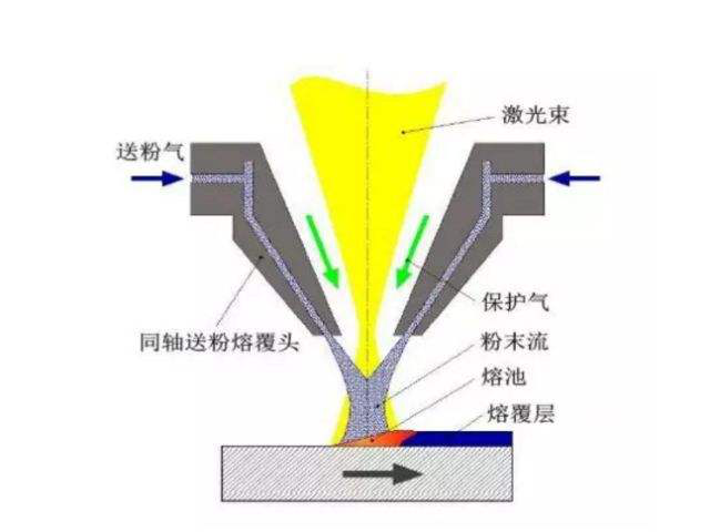 高速激光熔覆——可替代传统电镀技术的绿色再制造工艺