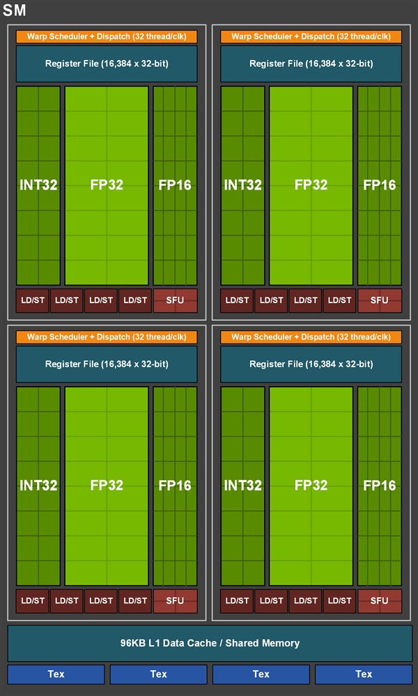 GTX 1660 Ti显卡评测:踏上能耗比之巅