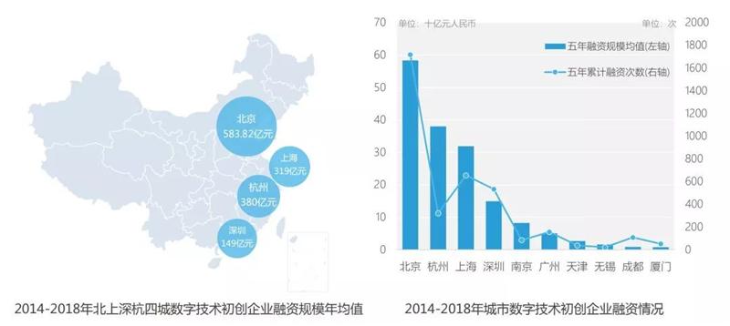 盘点:中国智慧城市潜力榜50强