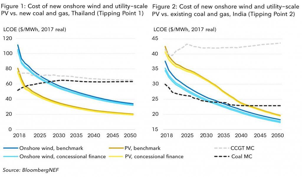 优惠融资将加速发展中国家向可再生能源转型