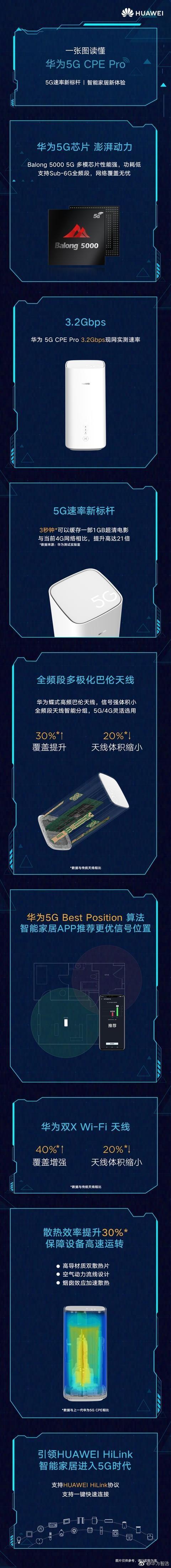 """华为发布世界最快的""""5G路由器"""":3秒下1部超清电影,是4G的21倍"""