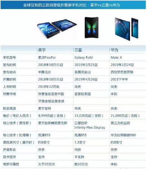 柔宇/三星/华为折叠屏手机对比 谁更具竞争力?