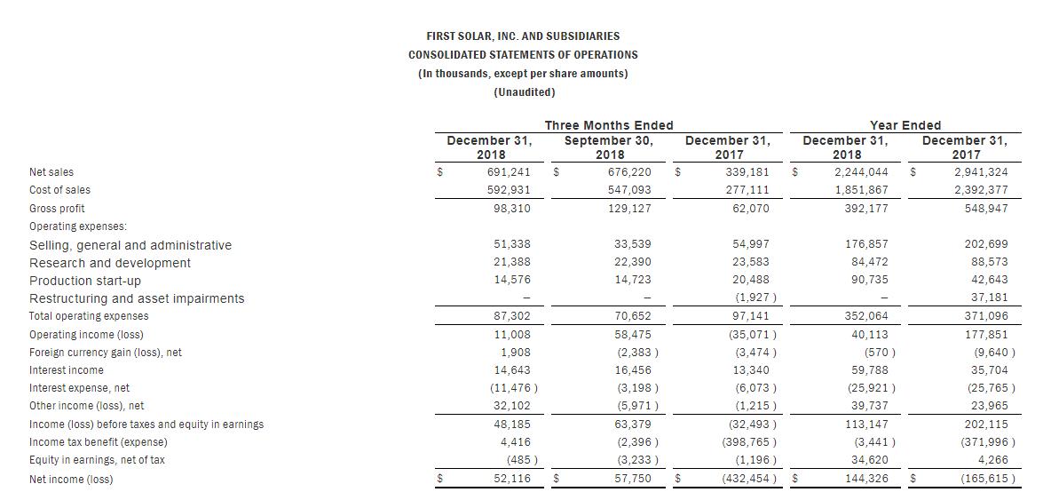 First Solar2018净利1.44亿美元 2019组件出货量预计翻一番约5.4-5.6GW