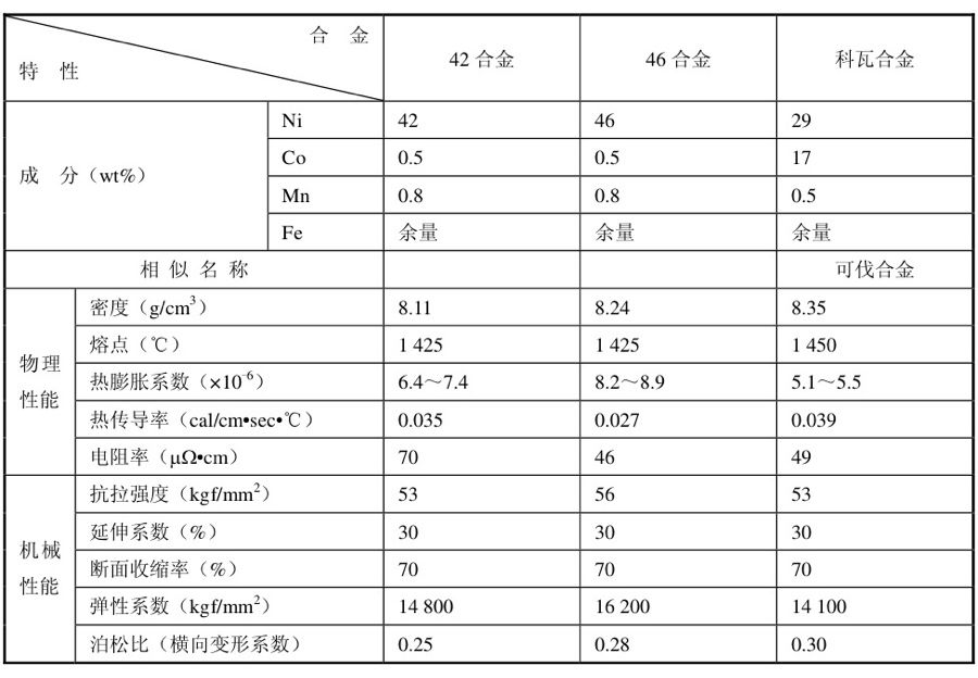 电子元器件电极表面状态对互连焊接可靠性的影响
