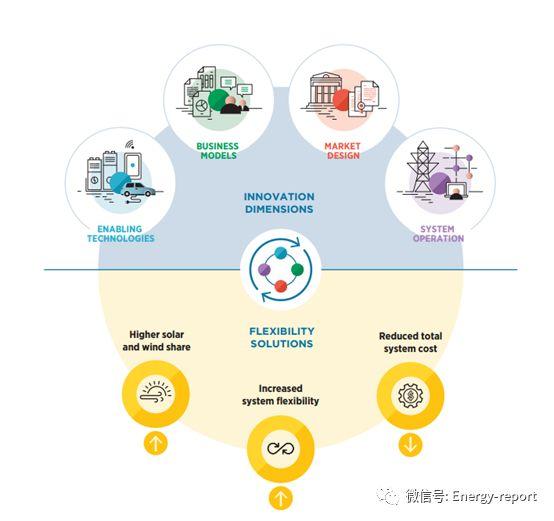 创新是推动全球能源转型的动力