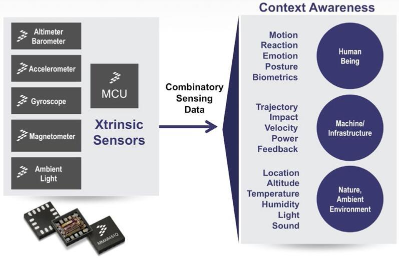 赋能行业变革 传感器融合的挑战和机遇
