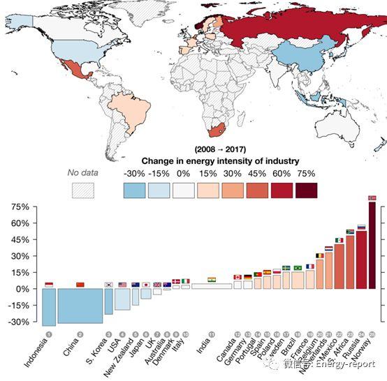 解读能源革命:全球展望
