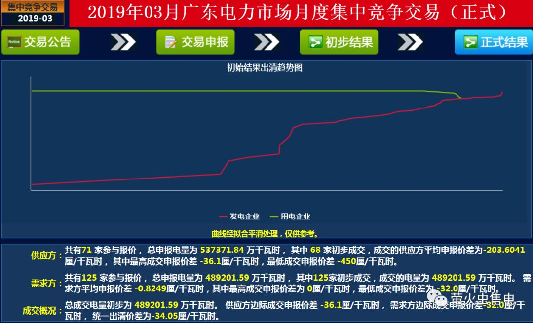 广东2019年3月竞价:价差-34.05厘/千瓦时