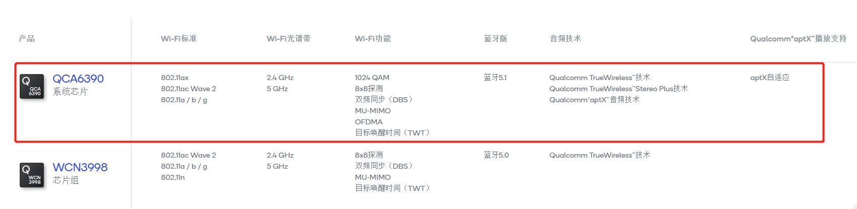 支持Wi-Fi 6!高通发布14纳米SoC,无线网速要起飞了