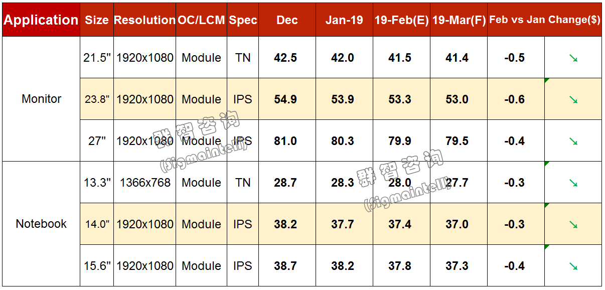 2019年2月Monitor&Notebook面板价格风向标