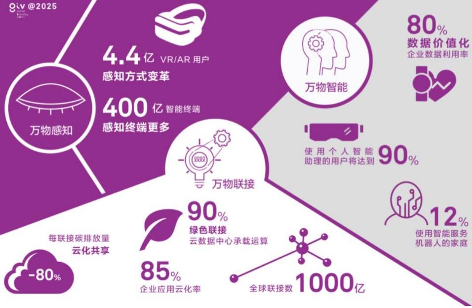 5G和AI给世界带来什么?