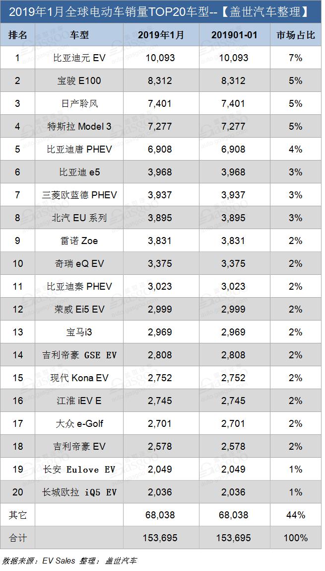 1月全球电动汽车销量分析