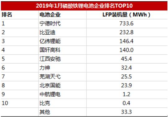 新能源补贴退坡在即,三元和磷酸铁锂电池谁胜谁负?