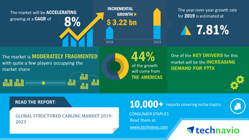 到2023年全球结构化布线市场规模将增长32亿美元
