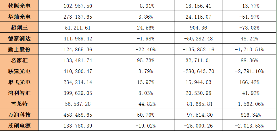 LED圈一周回顾:337调查案结束、多企发业绩快报……