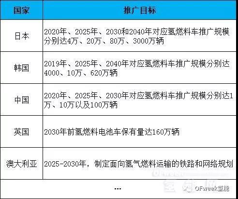 "PowerCell/Nel创新业绩记录 全球氢能""大风起兮""?"