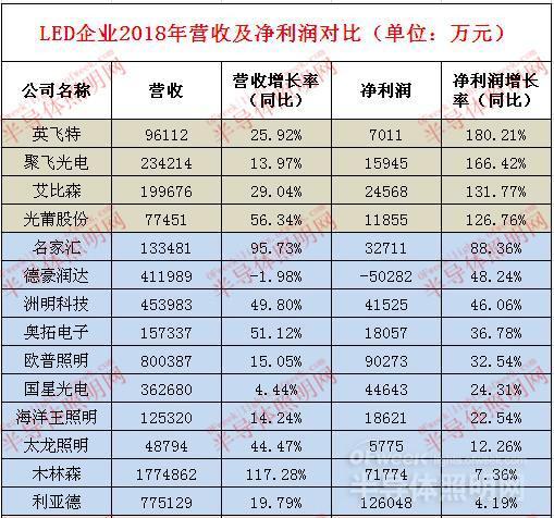 34家LED企業凈利潤排行榜:幾家歡喜幾家愁?