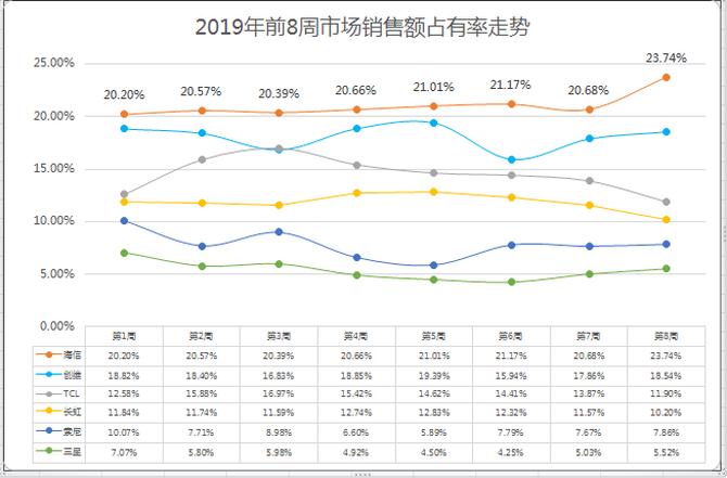 海信电视2019占有率突破23%