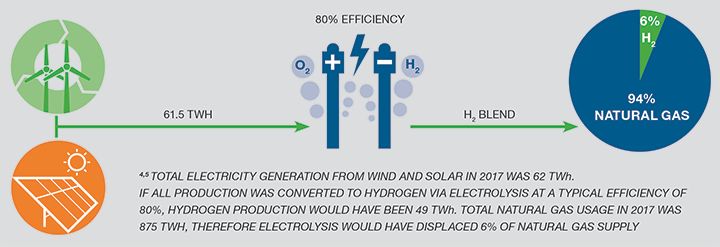 为什么是氢能?