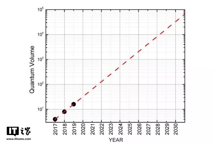 IBM的野心:量子计算机也能实现摩尔定律