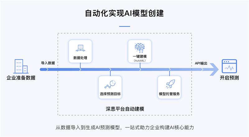 """智易科技李杰:技术工具化 打造AI时代的""""操作系统"""""""
