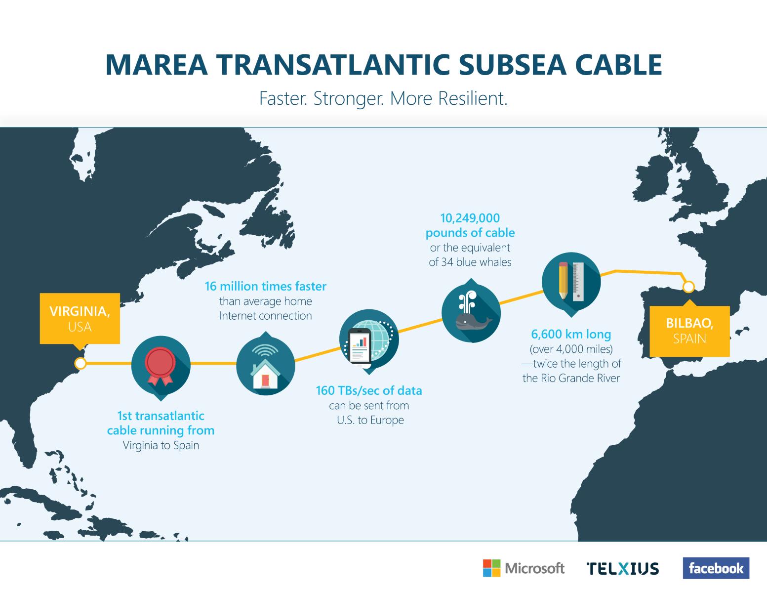 MAREA跨大西洋海底电缆传输速度创纪录