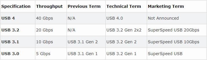 速度达40Gbps,集成雷电3!5点解读USB4