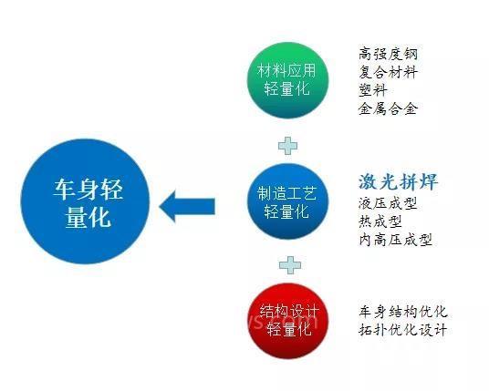 """新松單向流連續激光拼焊系統——以全新工藝助推""""汽車輕量化""""發展"""