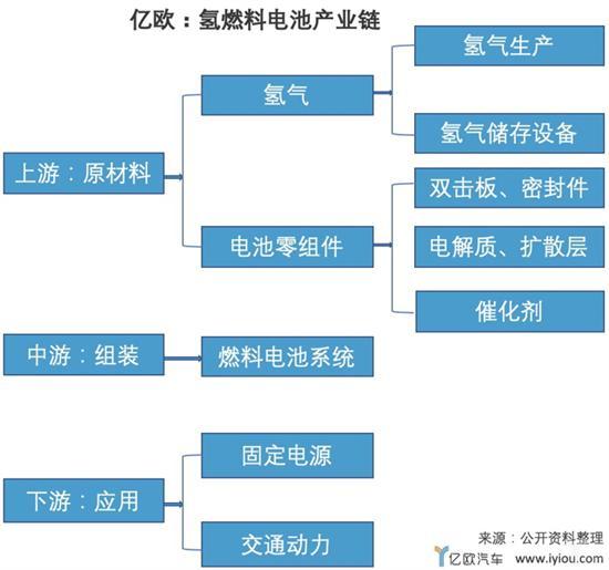 中国氢燃料电池车何时能赶超前辈