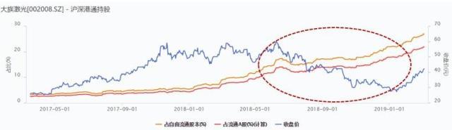 外资买爆大族激光背后另有隐情 28%持股红线有无上调可能?