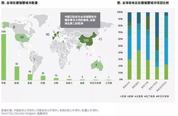 德勤超级智慧城市报告:中国数量最多在建已超过500座