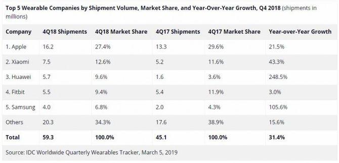 2018可穿戴设备市场增长27.5%:苹果/小米/华为占主导