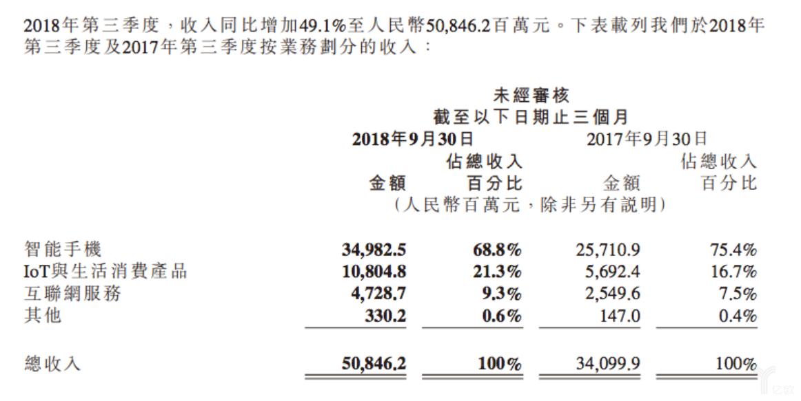 5年投入100亿,小米AIoT战略的底气从何而来?